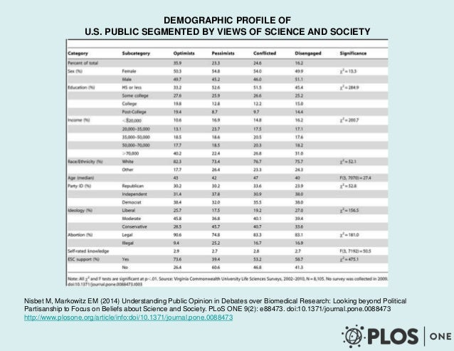 DEMOGRAPHIC PROFILE OF U.S. PUBLIC SEGMENTED BY VIEWS OF SCIENCE AND SOCIETY  Nisbet M, Markowitz EM (2014) Understanding ...