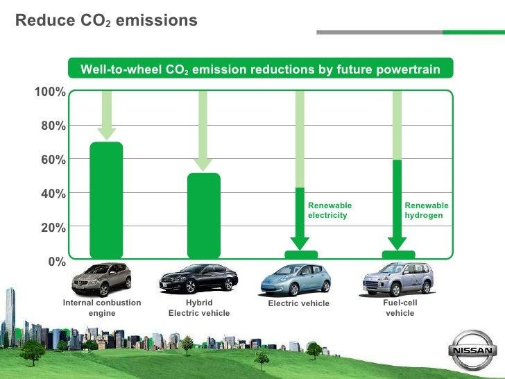 Presentatie Nissan Zero Emission