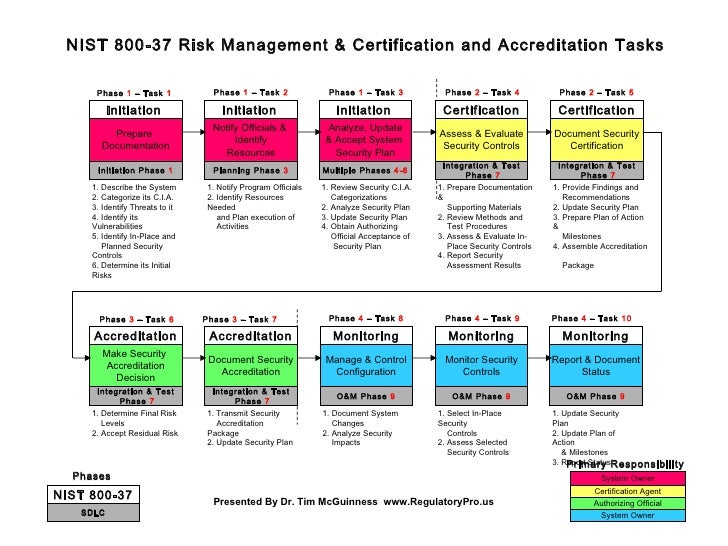 System Owner Authorizing Official Certification Agent Prepare  Documentation Initiation Phase  1 1. Describe the System 2....