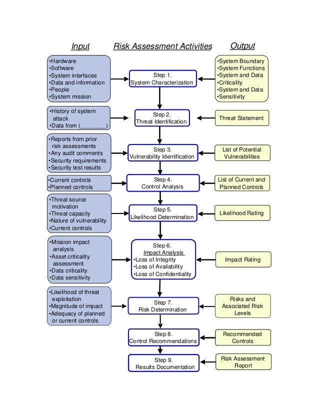 NIST SP 800 30 Flow Chart