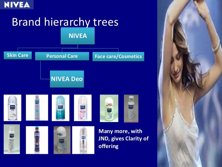 nivea managing a multicategory brand The case describes the brand management strategies of the german branded goods major beiersdorf for its nivea range of products nivea's journey from being a one.