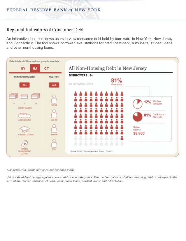 Regional Indicators of Consumer Debt An interactive tool that allows users to view consumer debt held by borrowers in New ...