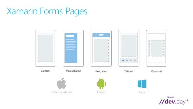 Building mobile cross platform apps for ios android for Xamarin architecture