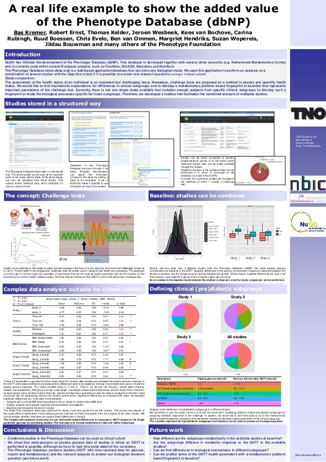 A real life example to show the added value of the Phenotype Database (dbNP). Presented at ICSB Copenhagen, 2013
