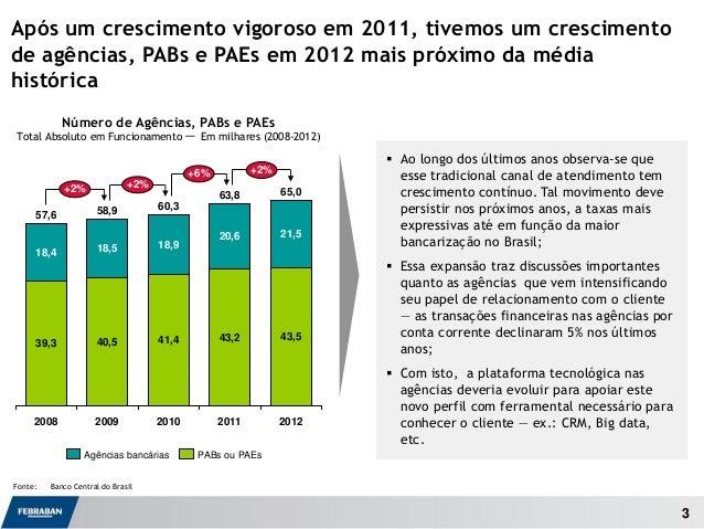 3 Número de Agências, PABs e PAEs Total Absoluto em Funcionamento — Em milhares (2008-2012) Fonte: Banco Central do Brasil...