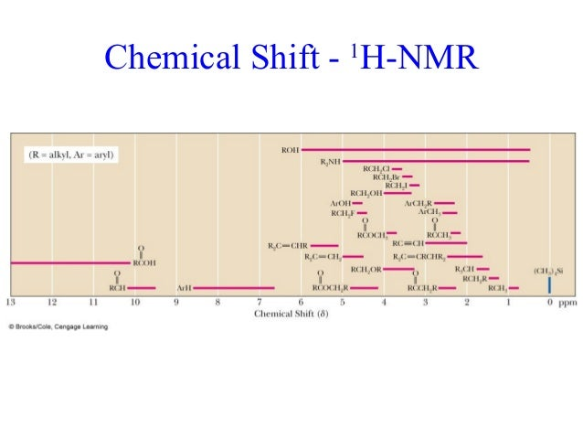 Nmr shift table nmr nuclear magnetic resonance for 13 c nmr shifts table
