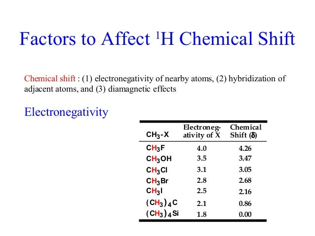 Ch3cl NMR (nuclear Magnetic ...