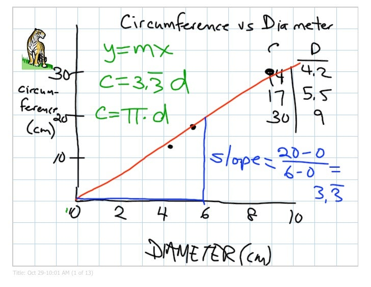 No Lgraphing