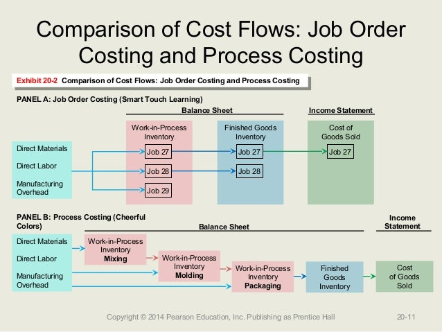 comparison of indirect cost multipliers for vehicle manufacturing essay 3 the multiplier effect: there are more manufacturing- related jobs than you think the embrace of smart manufacturing techniques will turn conventional wisdom about indirect jobs creation on its head and change the image of the industry itself.