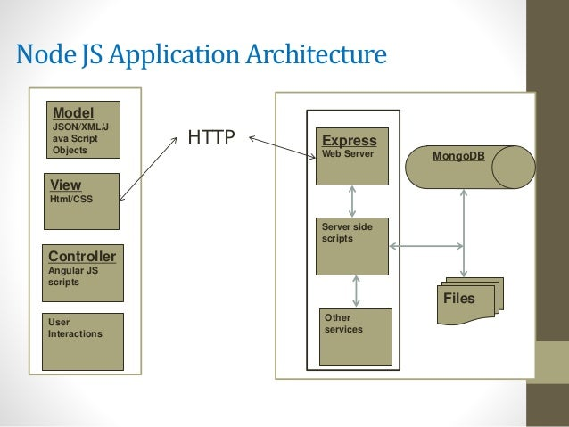Java trading application architecture