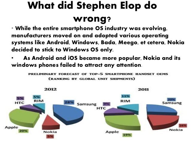 nokia marketingmix essays Nokia's pricing strategy nokia is one brand name that inspires all those who are into the mobile culture of the entire brand that touches our lives, nokia stand s.