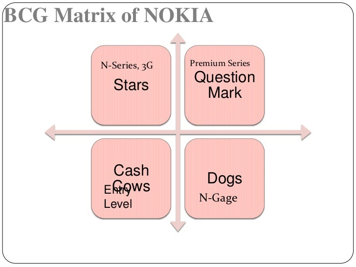 the boston matrix for cadburys The boston matrix assumes a high market share provides financial benefits, so a higher share of the market means higher cash earnings market growth reflects the attractiveness of a market the boston matrix describes the impact of market share and market growth on businesses by using four categories: dogs, cash cows, question.