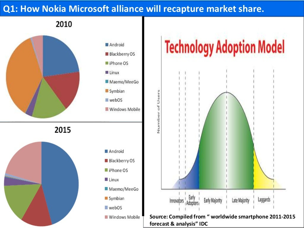 nokia microsoft alliance case Answer to read the case study in chapter 7 titled: the nokia-microsoft alliance in the global smartphone industry this case study.