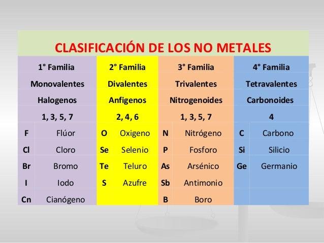 Quimica familia de los no metales carbn c valencia negativa 4 germanio ge valencia positiva 4 silicio si terminologas ico urtaz Gallery