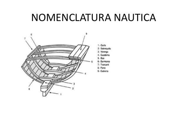 Nomenclatura nautica