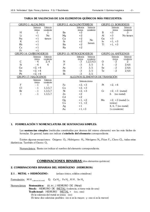Qu micas tabla de valencias tablas periodicas tabla periodica de f sica y qu mica 3 eso tabla de valencias urtaz Choice Image