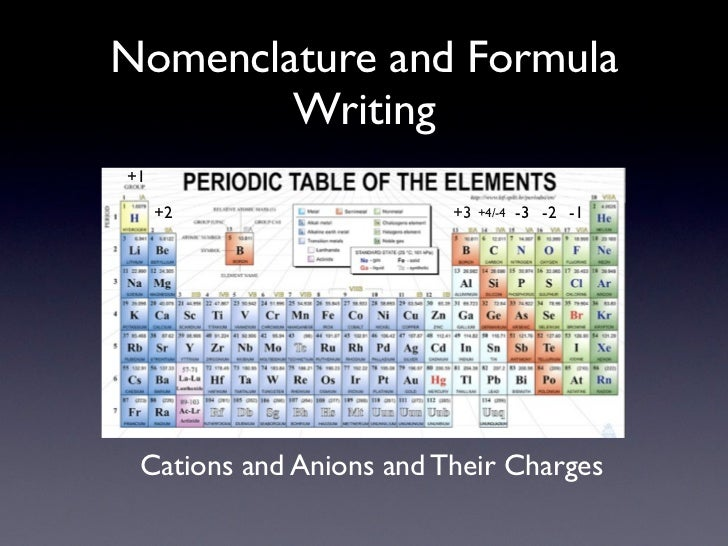 Nomenclature and Formula        Writing+1     +2                  +3   +4/-4   -3 -2 -1 Cations and Anions and Their Charges