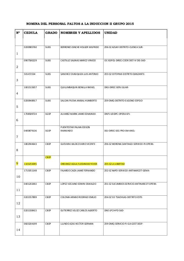 NOMINA DEL PERSONAL FALTOS A LA INDUCCION II GRUPO 2015  Nº  CEDULA  GRADO  NOMBRES Y APELLIDOS  UNIDAD  1  0200985760  SU...