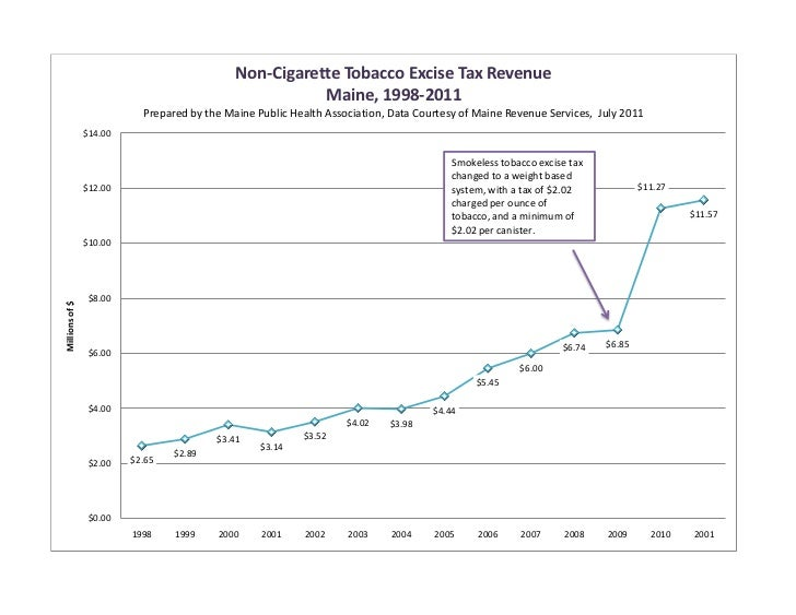 Maine Noncigarette Tobacco Excise Tax Revenue 1998-2011