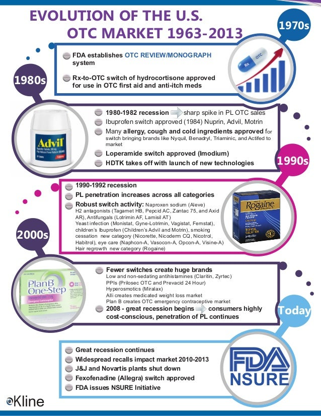 EVOLUTION OF THE U.S. OTC MARKET 1963-2013  1970s  FDA establishes OTC REVIEW/MONOGRAPH system  1980s  Rx-to-OTC switch of...
