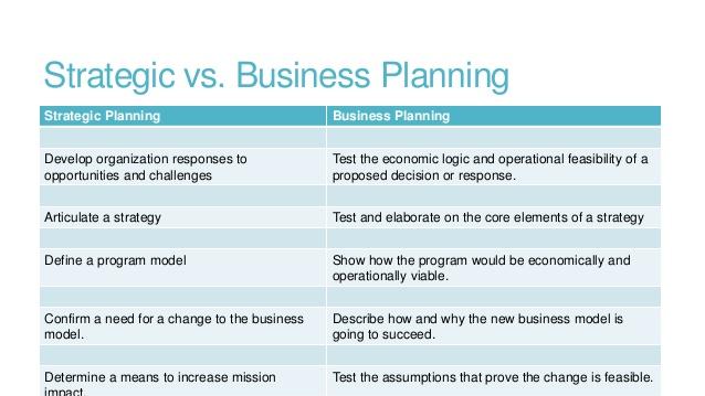 organization business plan
