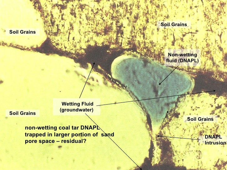 Soil Grains Wetting Fluid (groundwater) Non-wetting fluid (DNAPL) non-wetting coal tar DNAPL trapped in larger portion of ...