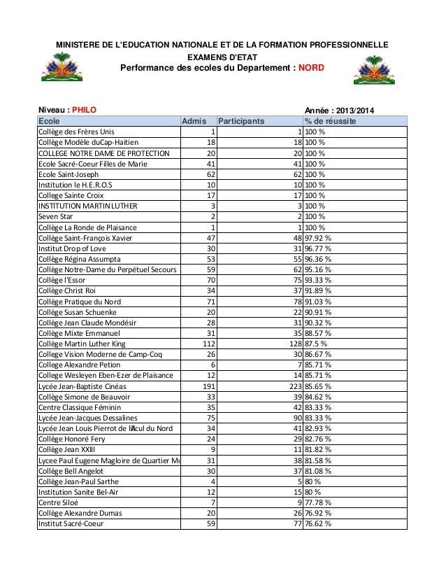 Niveau : PHILO Année : 2013/2014 Ecole Admis Participants % de réussite Collège des Frères Unis 1 1 100 % Collège Modèle ...