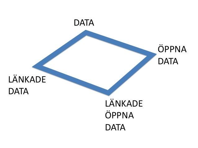 DATA LÄNKADE DATA LÄNKADE ÖPPNA DATA ÖPPNA DATA