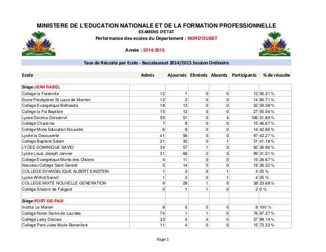Année : 2014/2015 Ecole Admis Ajournés Eliminés Absents Participants % de réussite Siège:JEAN RABEL College la Fraternite...