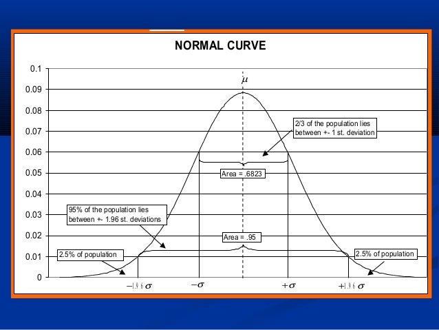 NORMAL CURVE 0 0.01 0.02 0.03 0.04 0.05 0.06 0.07 0.08 0.09 0.1 µ +σ−σ +1 9 6. σ−1 9 6. σ Area = .6823 2/3 of the populati...