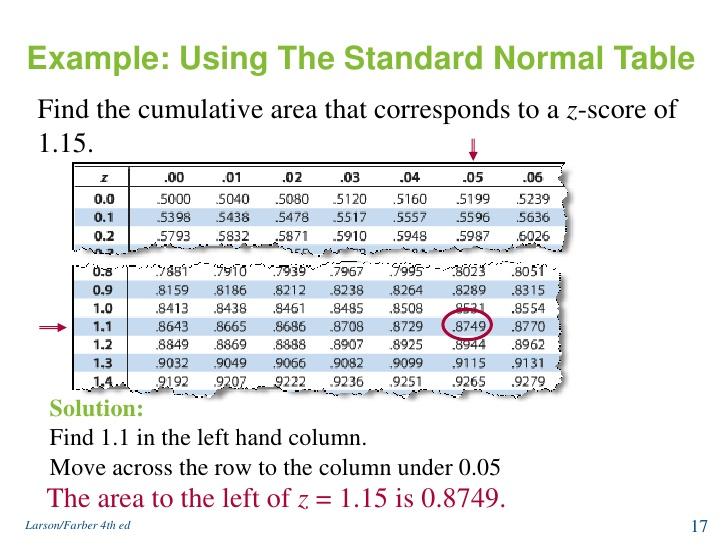unit normal table pdf 1
