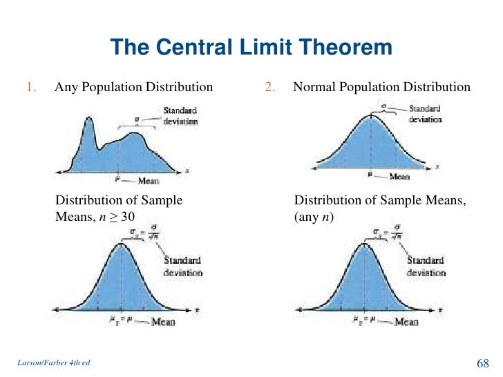 essay on central limit theorem graph