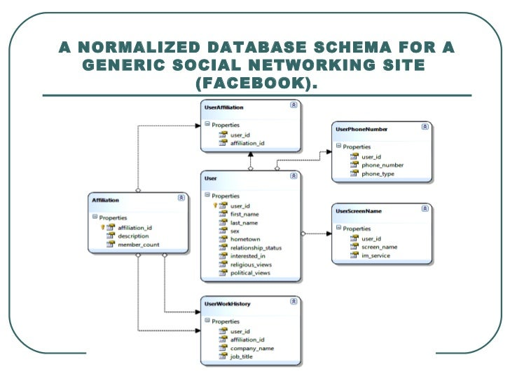 01 database normalization and ref To fully comprehend the importance of data normalization in an intrusion prevention system, it is first necessary to understand what data normalization is.