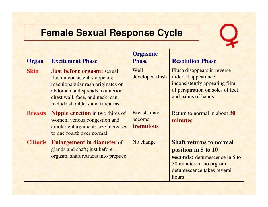 Signs Of Sexual Arousal In Women - Bookmark Milfs