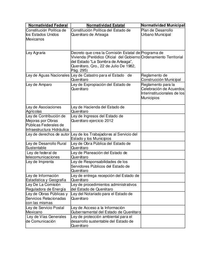 Normatividad Federal Normatividad Estatal Constitución Política de Constitución Política del Estado de los Estados Unidos ...
