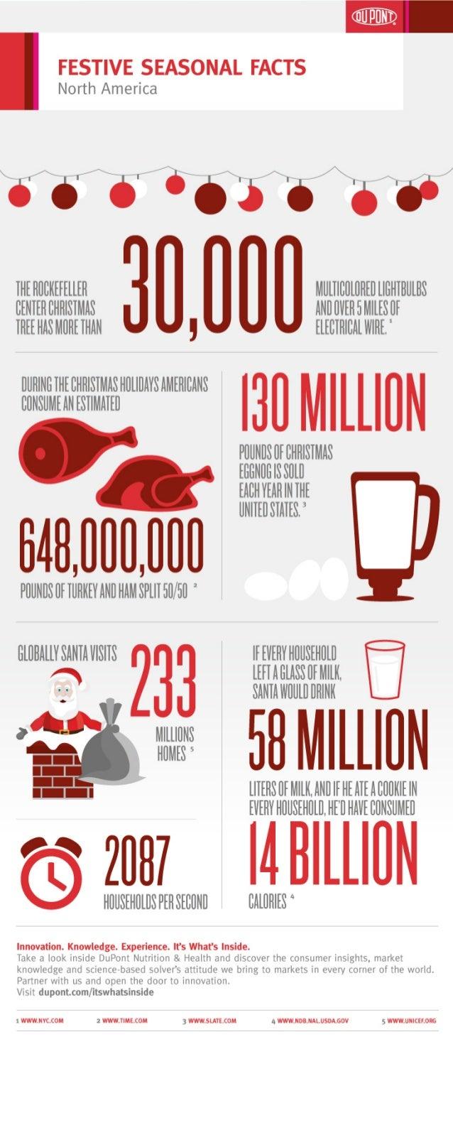 Festive seasonal facts north america for Interesting facts north america