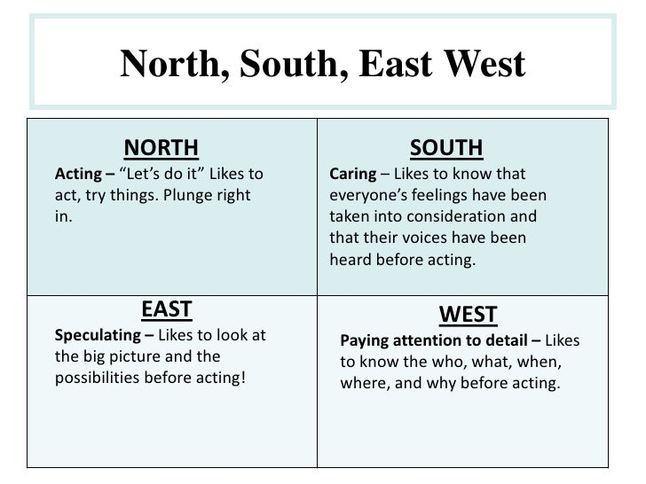 """North, South, East West<br />NORTH<br />Acting – """"Let's do it"""" Likes to act, try things. Plunge right in.<br />SOUTH<br />..."""