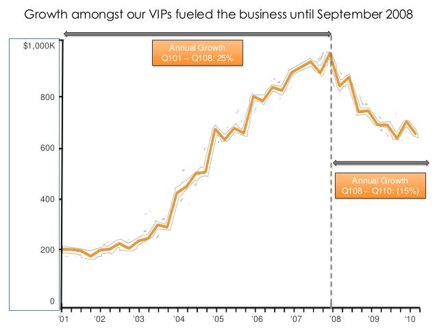 Growth amongst our VIPs fueled the business until September 2008 $1,000K  Annual Growth Q101 – Q108: 25%  800  600  Annual...