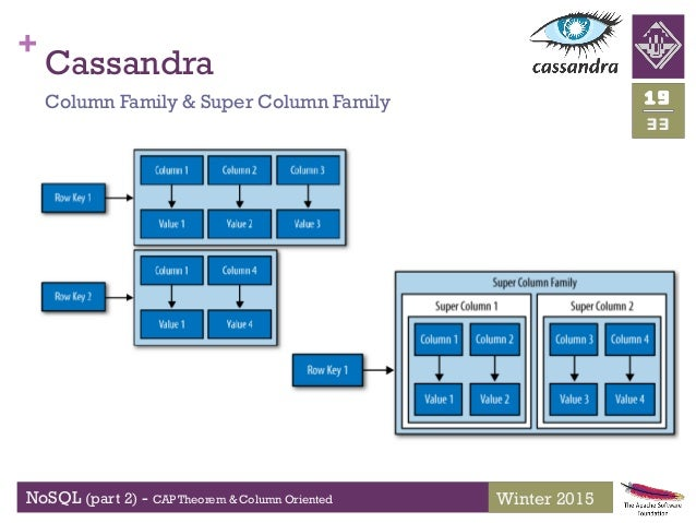 nosql column family