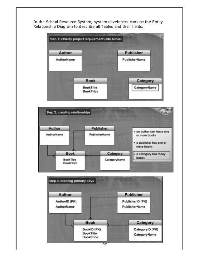 Nota Ict Form 5