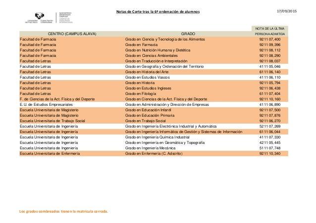 Notas de Corte tras la 6ª ordenación de alumnos 17/09/2015 NOTA DE LA ÚLTMA CENTRO (CAMPUS ALAVA) GRADO PERSONA ADMITIDA F...