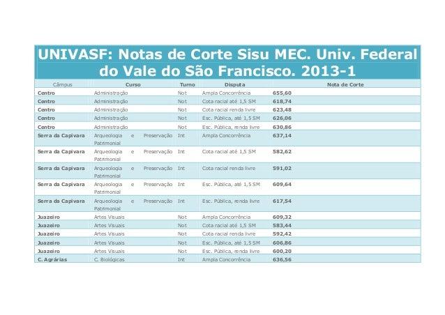 UNIVASF: Notas de Corte Sisu MEC. Univ. Federal do Vale do São Francisco. 2013-1 Câmpus  Curso  Turno  Disputa  Nota de Co...