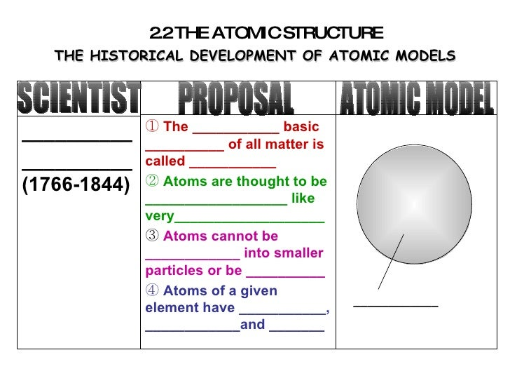 THE HISTORICAL DEVELOPMENT OF ATOMIC MODELS SCIENTIST PROPOSAL ATOMIC MODEL ____________ 2.2 THE ATOMIC STRUCTURE ________...