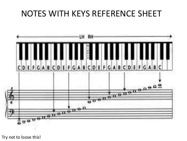 Piano note cheat sheet car tuning