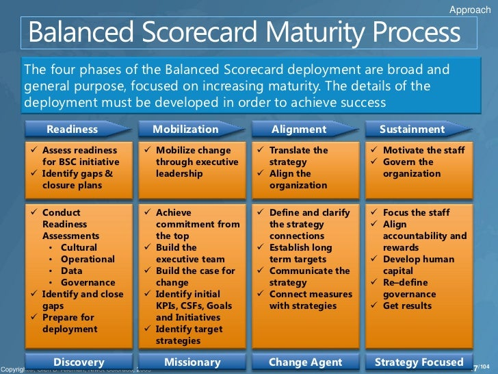 the balanced scorecard notes Balanced scorecard indicators 2016/17 ensure that the balanced scorecard informs ongoing performance reporting and helps to identify areas for performance indicator 2015/16 q2 2016/17 value value status note number of women offenders from midlothian who engage with support services n/a 9 q2 16/17:.