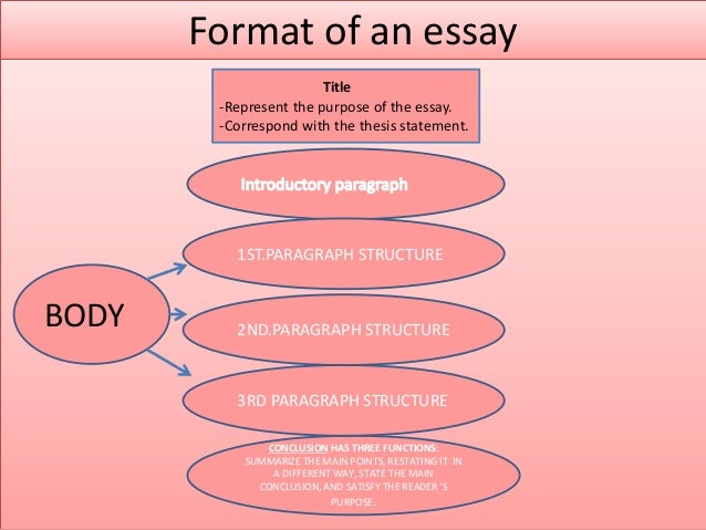 paragraphing in academic writing essay Writing an academic essay: the opening paragraph center tips a good introduction makes your paper more organized and your argument dive deeper, all while compelling.