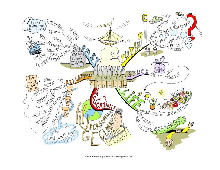 Nothing lasts forever Mind Map