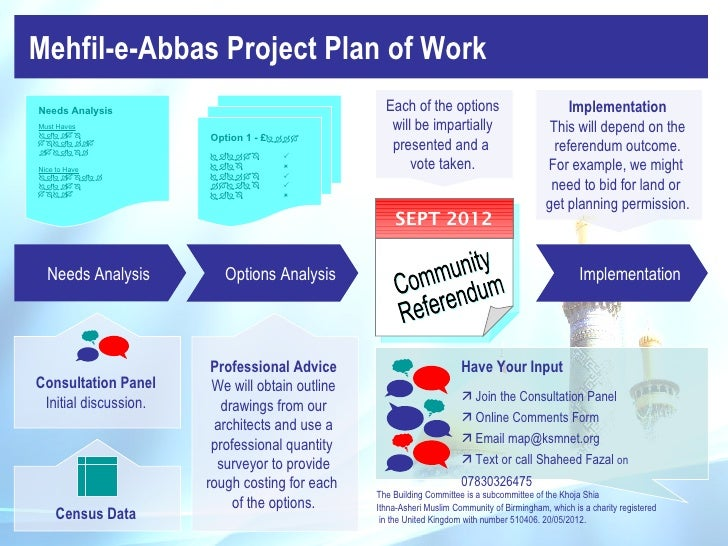 Mehfil-e-Abbas Project Plan of WorkNeeds Analysis                                     Each of the options                 ...