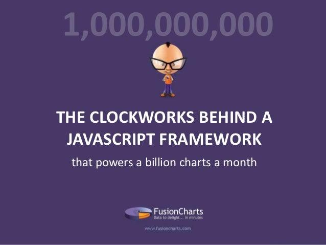 FusionCharts Clockworks