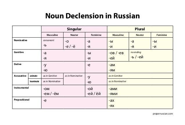 Noun Declension in Russian  properrussian.com  Singular Plural  Masculine Neuter Feminine Masculine Neuter Feminine  Nomin...
